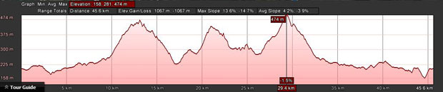 45km Profile