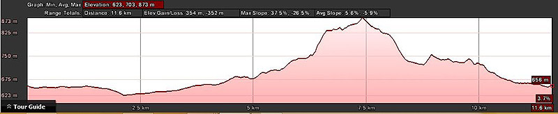 Red Men Trail Run 12km Route Profile
