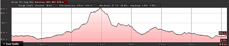 Red Men Trail Run 18km Route Profile
