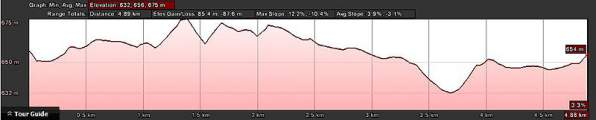 Red Men Trail Run 5km Route Profile